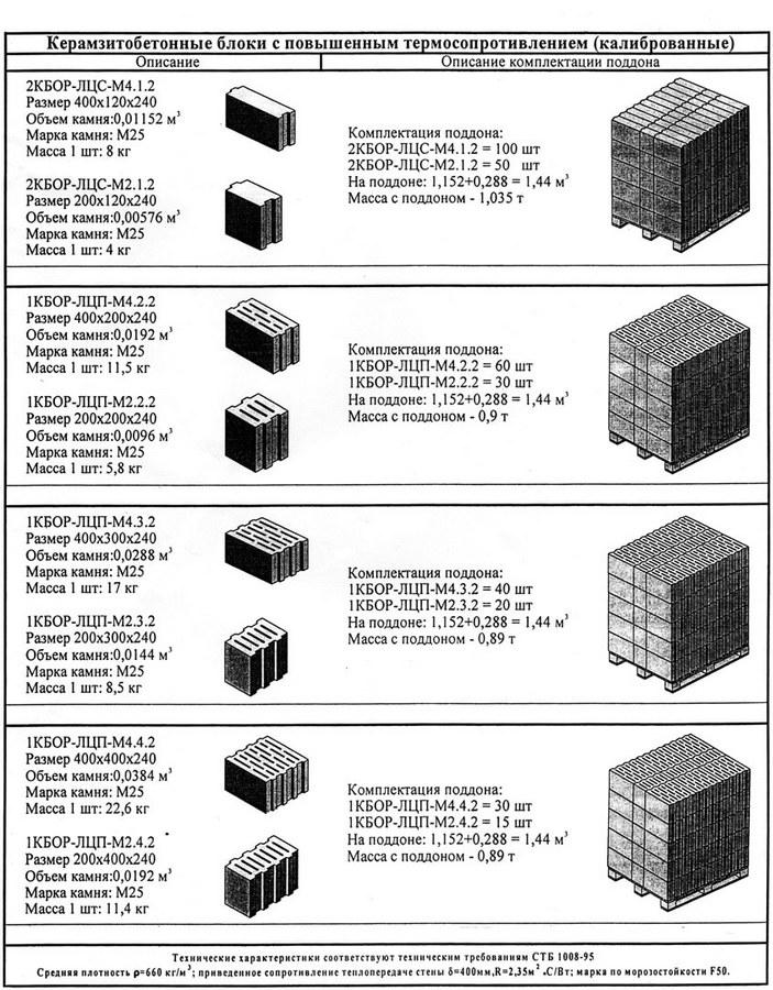 Керамзитобетон сопротивление теплопередаче штукатурка стен по маякам своими руками цементным раствором цена
